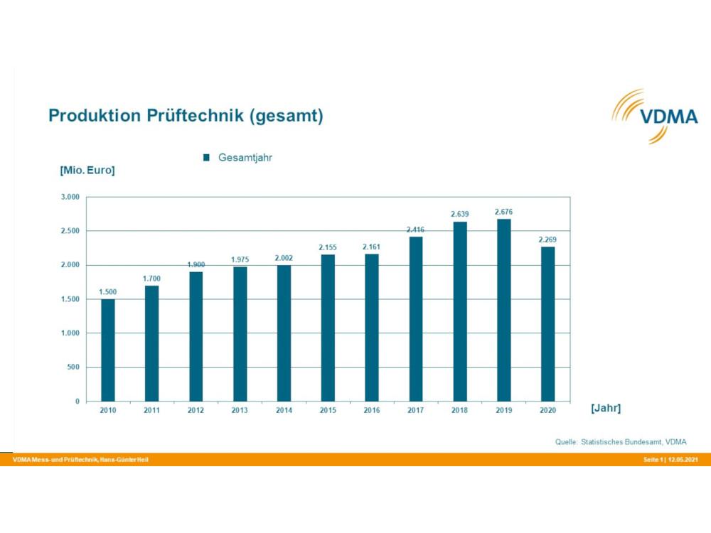 Statistik des Produktion Prüftechnik